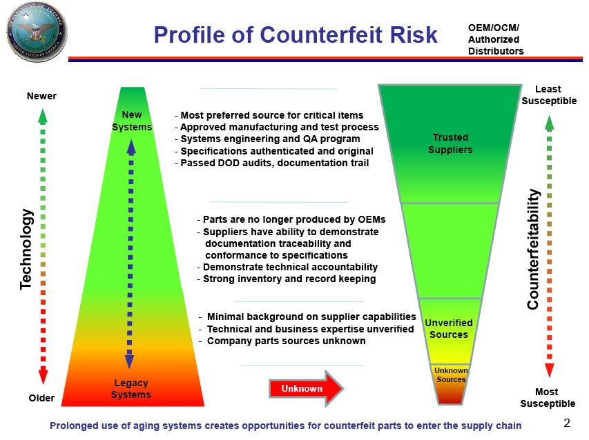 Counterfeit Part Risk Analysis  Moving From Subjective Assessments